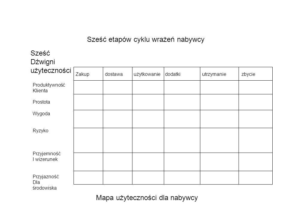 Sześć etapów cyklu wrażeń nabywcy