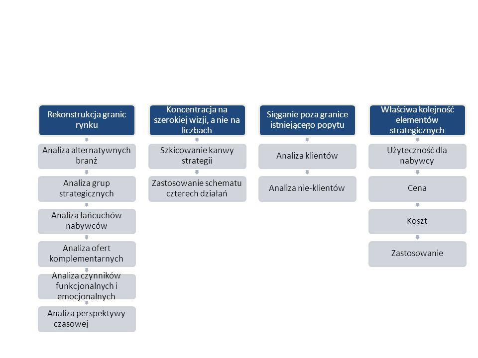 Rekonstrukcja granic rynku Analiza alternatywnych branż