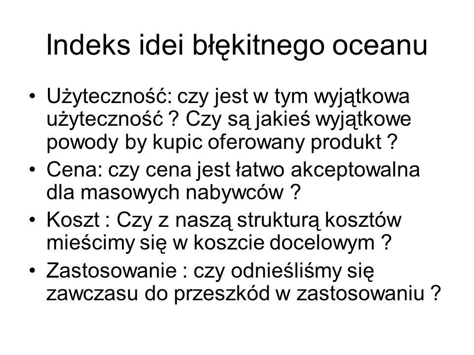 Indeks idei błękitnego oceanu