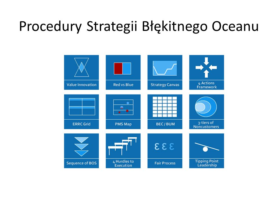 Procedury Strategii Błękitnego Oceanu