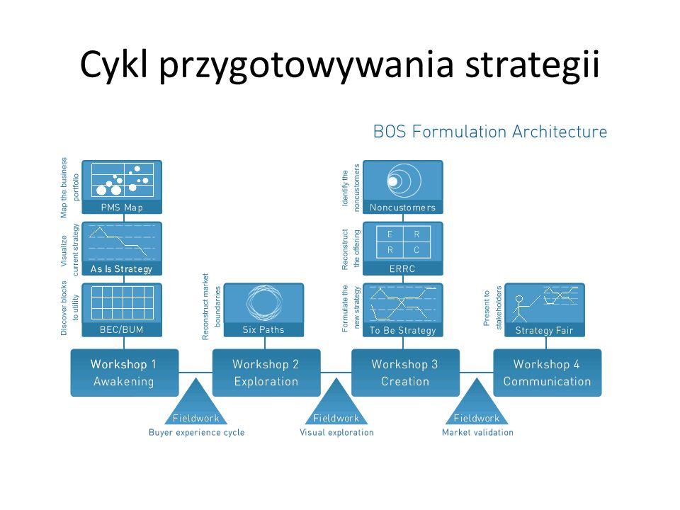 Cykl przygotowywania strategii