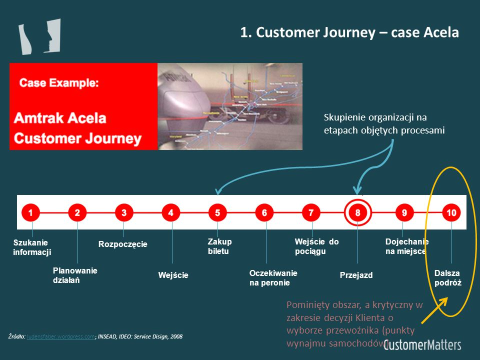 1. Customer Journey – case Acela