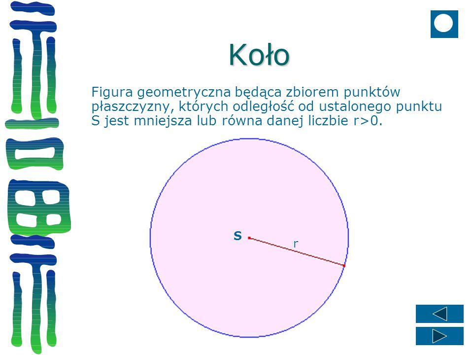 Koło Figura geometryczna będąca zbiorem punktów płaszczyzny, których odległość od ustalonego punktu S jest mniejsza lub równa danej liczbie r>0.