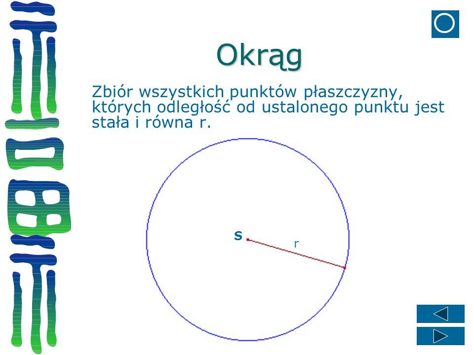Okrąg Zbiór wszystkich punktów płaszczyzny, których odległość od ustalonego punktu jest stała i równa r.