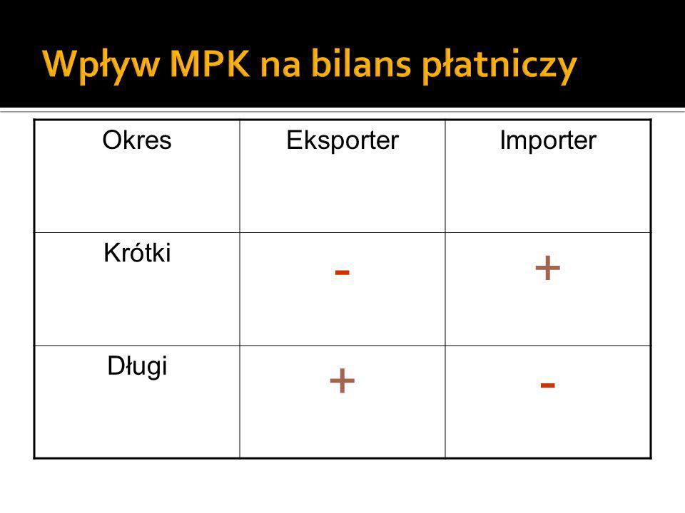 Wpływ MPK na bilans płatniczy