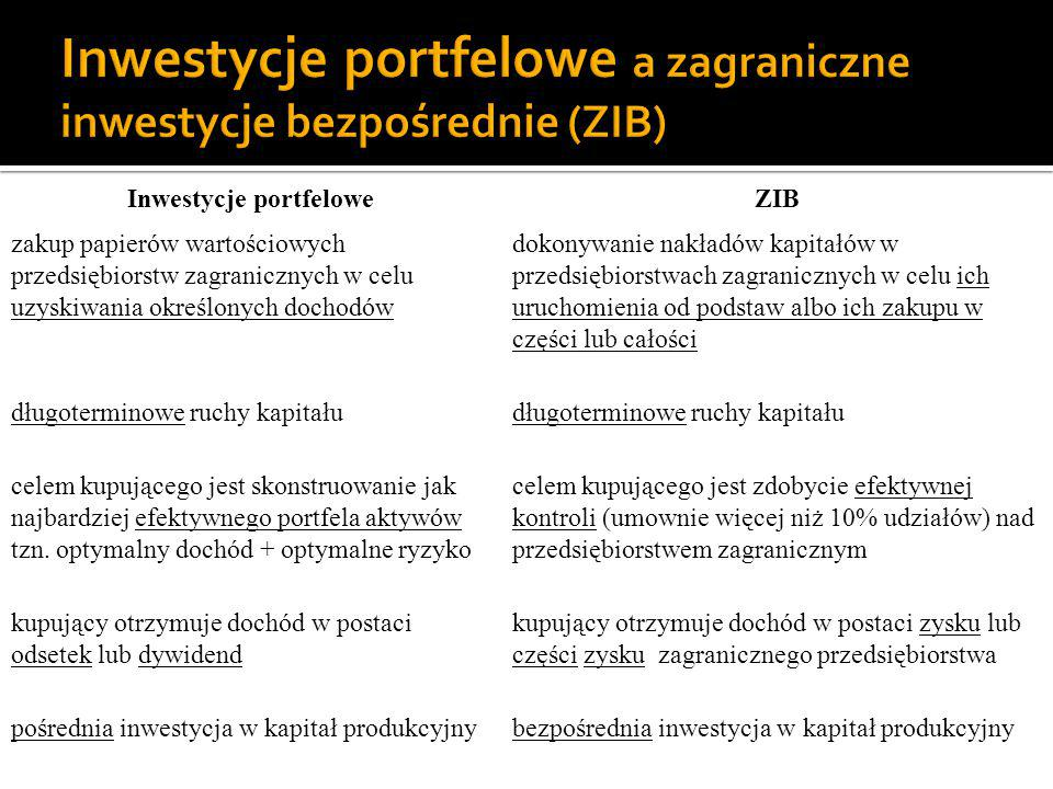 Inwestycje portfelowe a zagraniczne inwestycje bezpośrednie (ZIB)