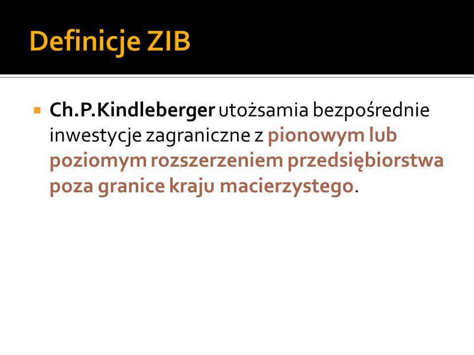 Definicje ZIB