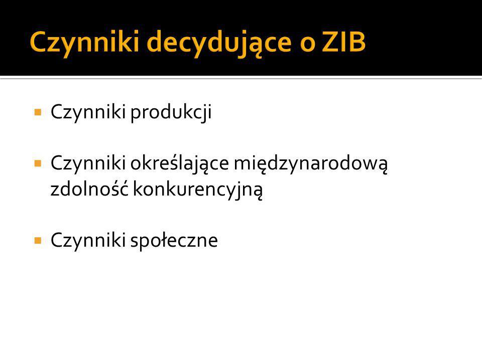 Czynniki decydujące o ZIB