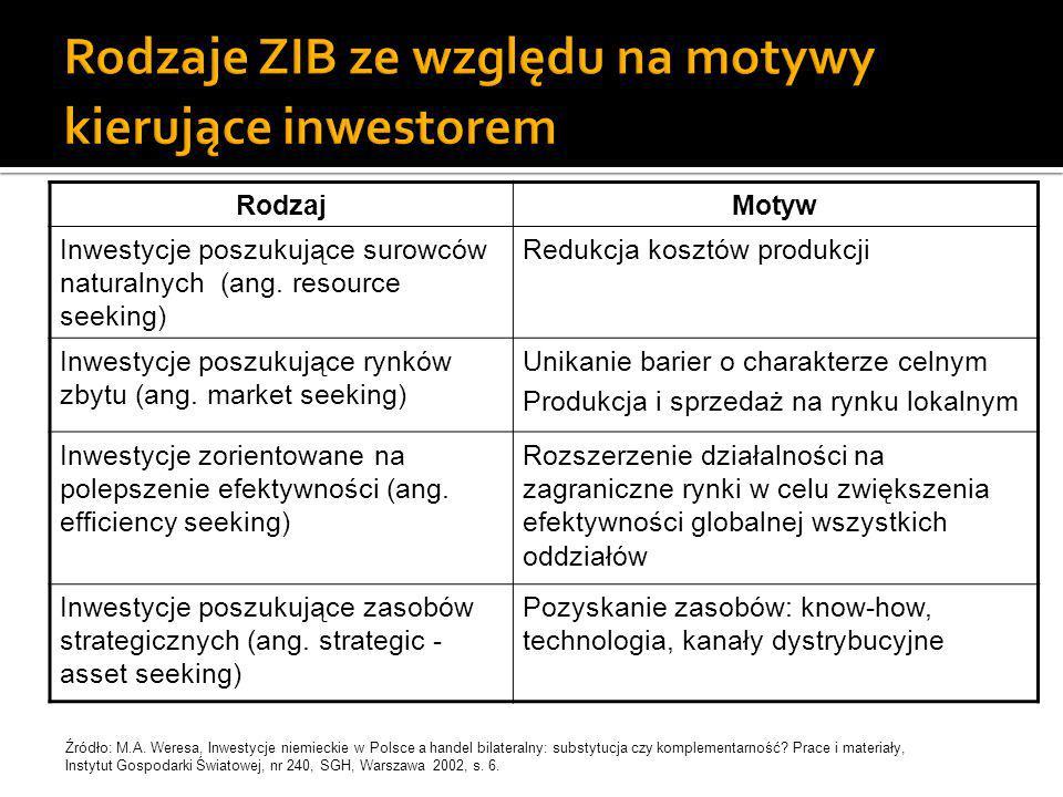 Rodzaje ZIB ze względu na motywy kierujące inwestorem