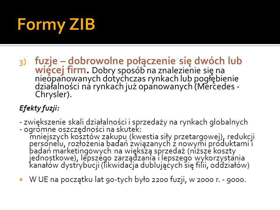 Formy ZIB