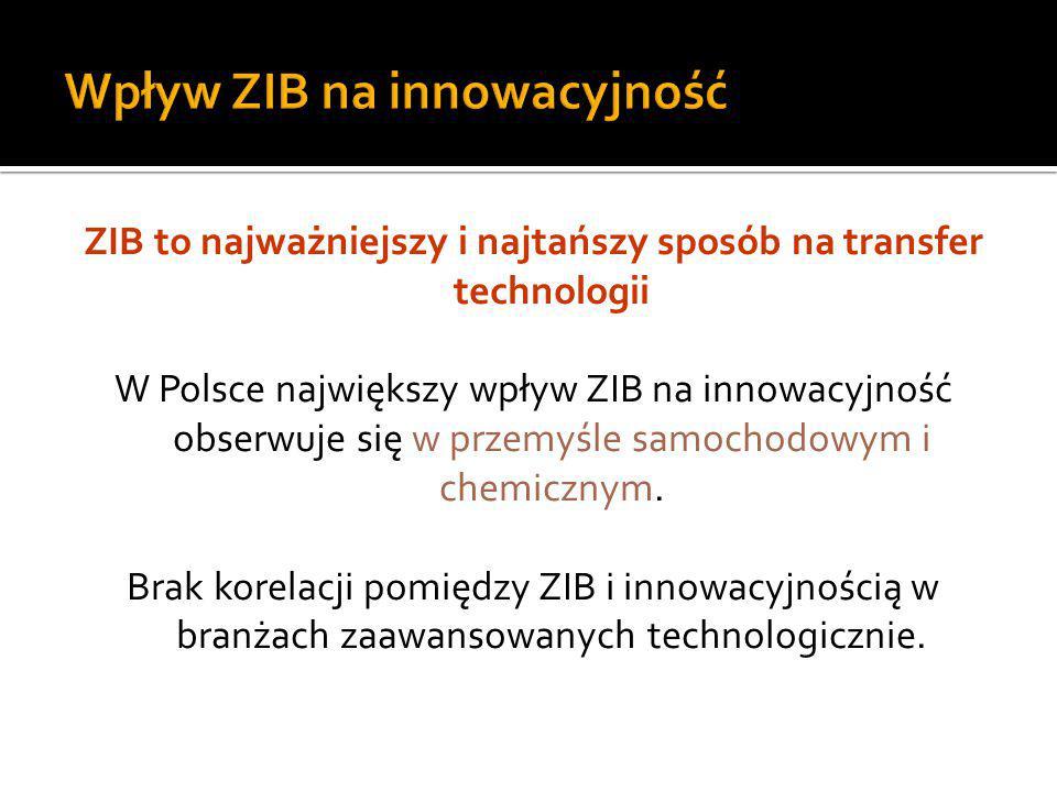Wpływ ZIB na innowacyjność