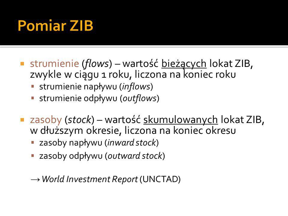 Pomiar ZIB strumienie (flows) – wartość bieżących lokat ZIB, zwykle w ciągu 1 roku, liczona na koniec roku.