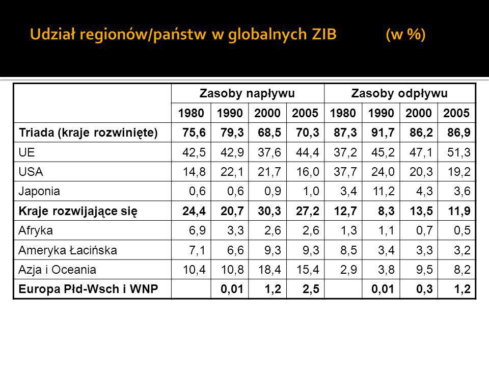 Udział regionów/państw w globalnych ZIB (w %)
