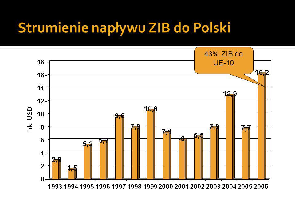Strumienie napływu ZIB do Polski