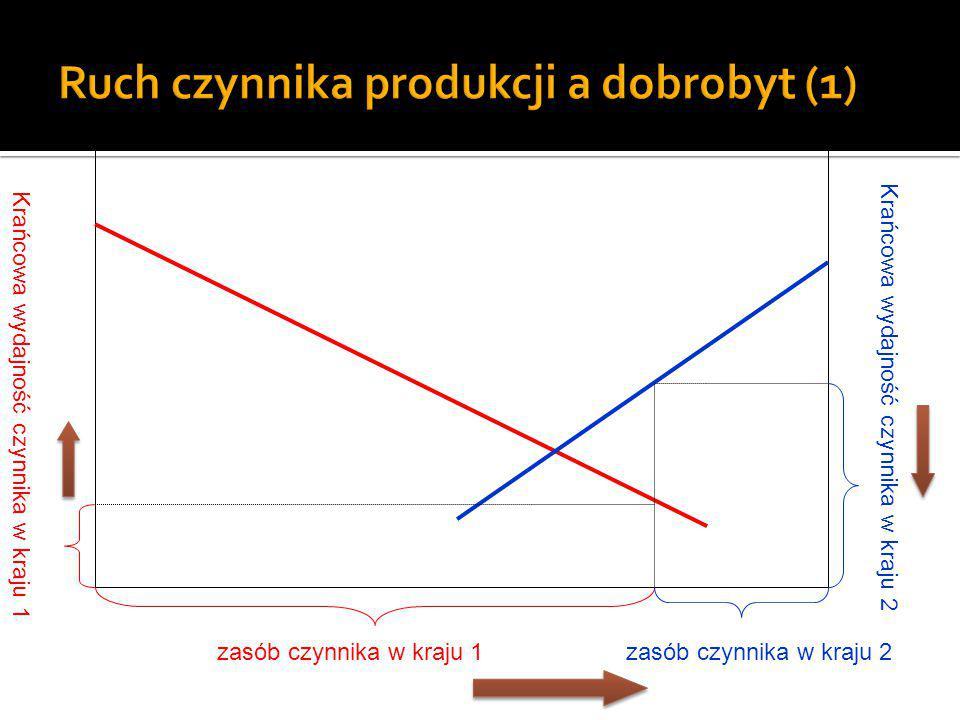 Ruch czynnika produkcji a dobrobyt (1)