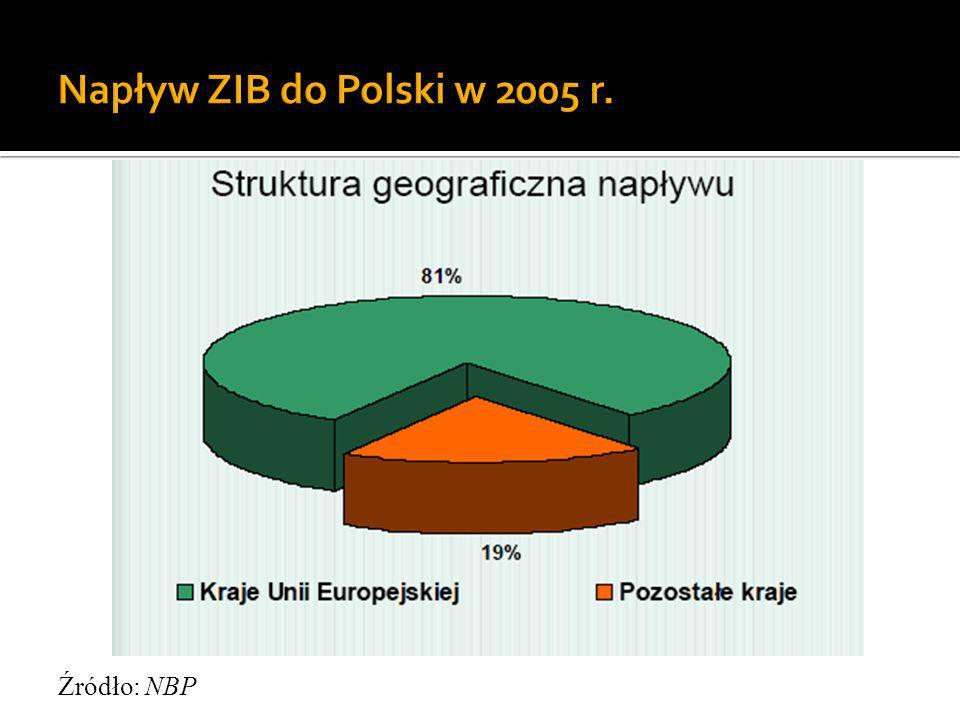 Napływ ZIB do Polski w 2005 r. Źródło: NBP