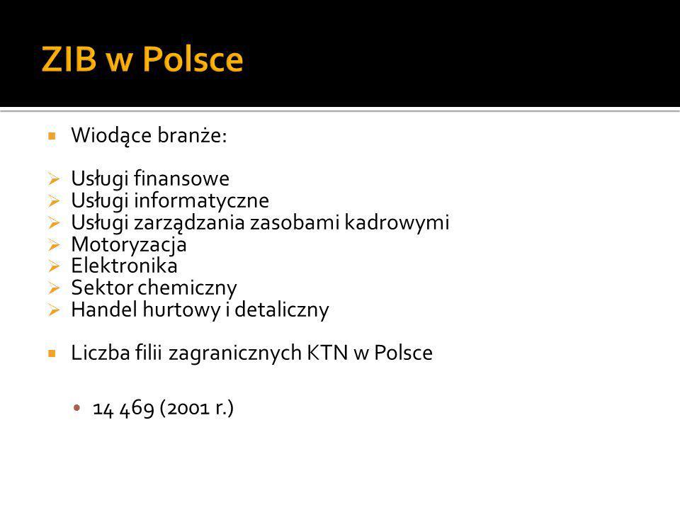 ZIB w Polsce Wiodące branże: Usługi finansowe Usługi informatyczne