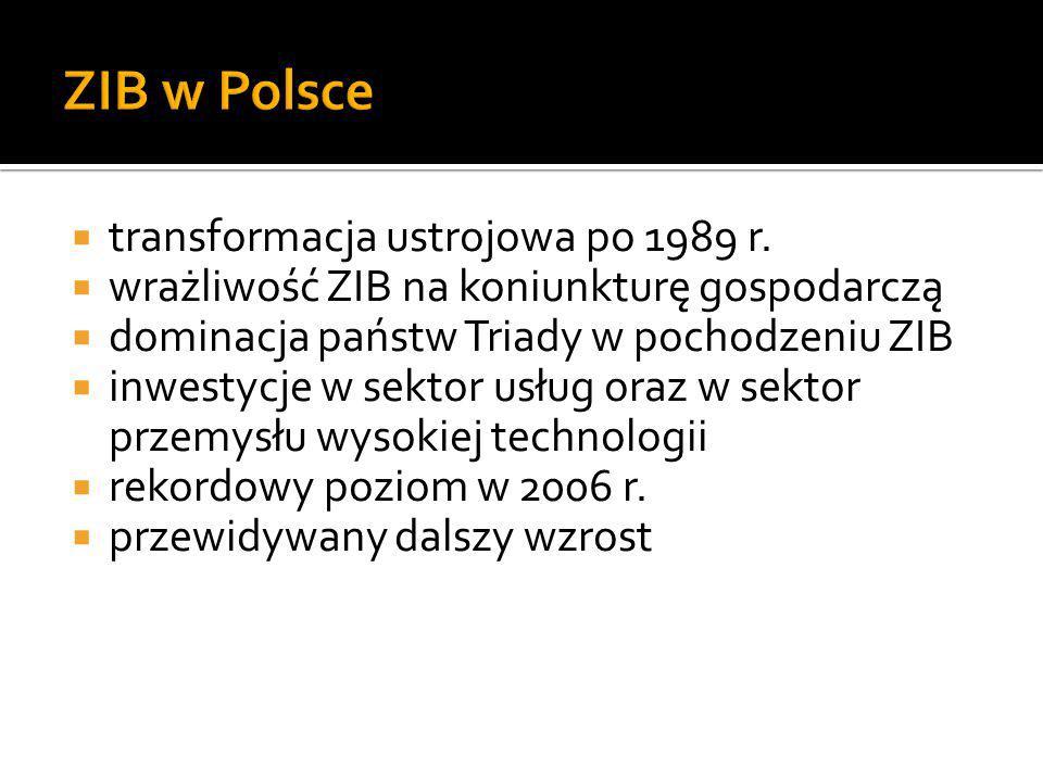 ZIB w Polsce transformacja ustrojowa po 1989 r.