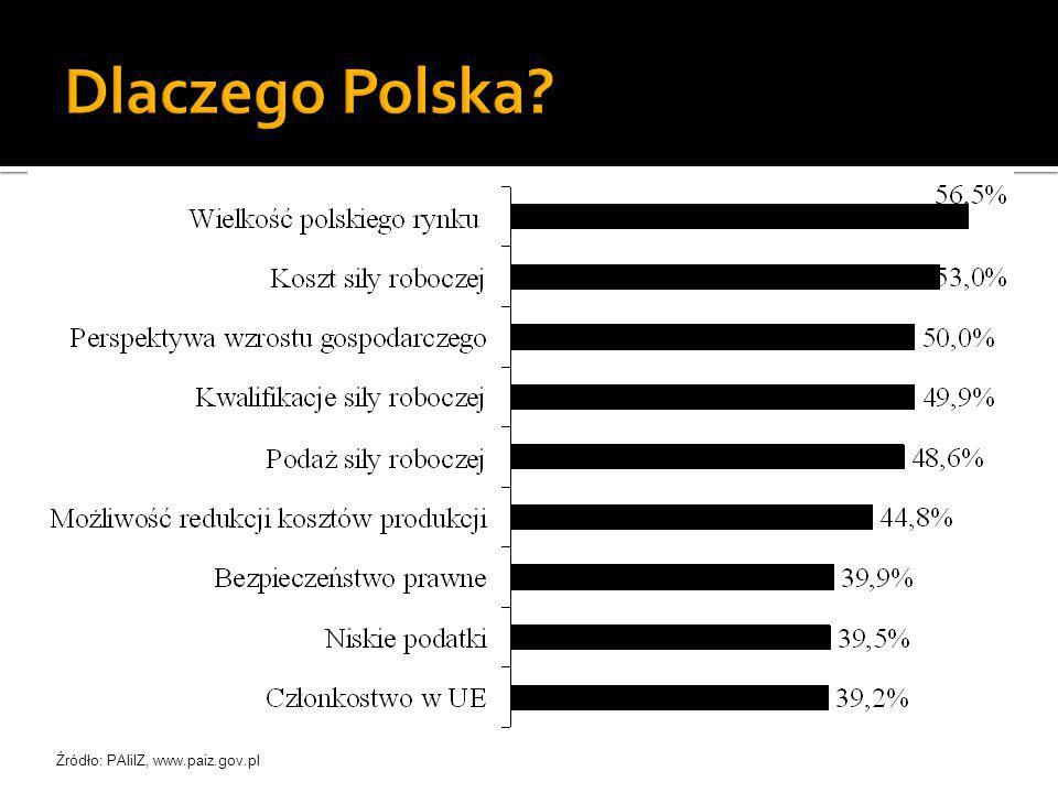 Dlaczego Polska Źródło: PAIiIZ, www.paiz.gov.pl