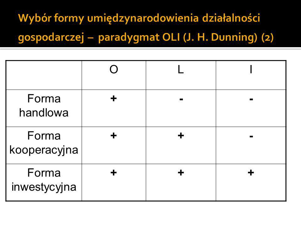 Wybór formy umiędzynarodowienia działalności gospodarczej – paradygmat OLI (J. H. Dunning) (2)