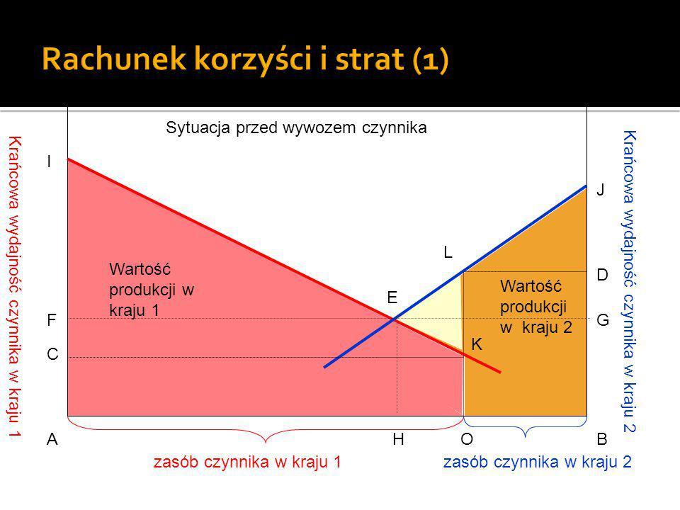 Rachunek korzyści i strat (1)