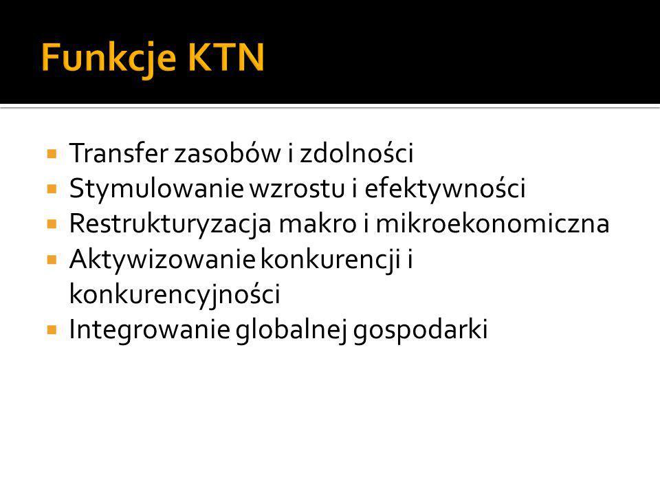 Funkcje KTN Transfer zasobów i zdolności