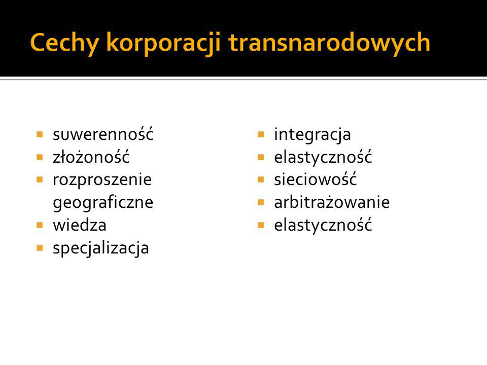 Cechy korporacji transnarodowych