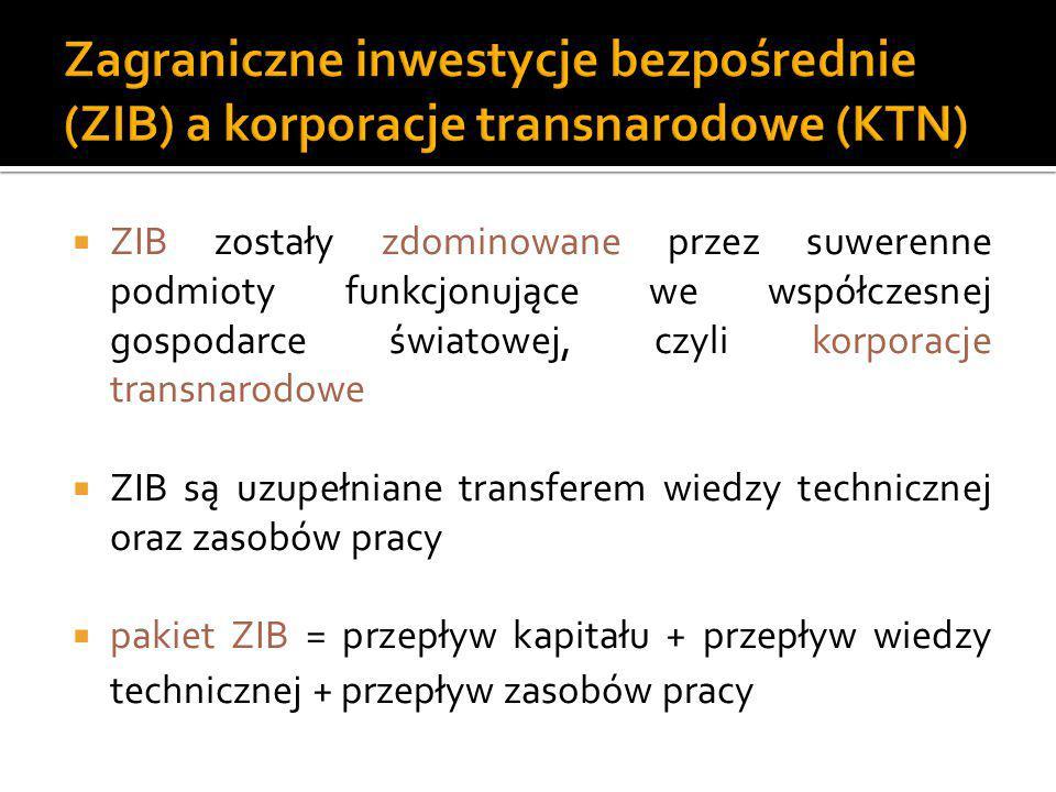 Zagraniczne inwestycje bezpośrednie (ZIB) a korporacje transnarodowe (KTN)