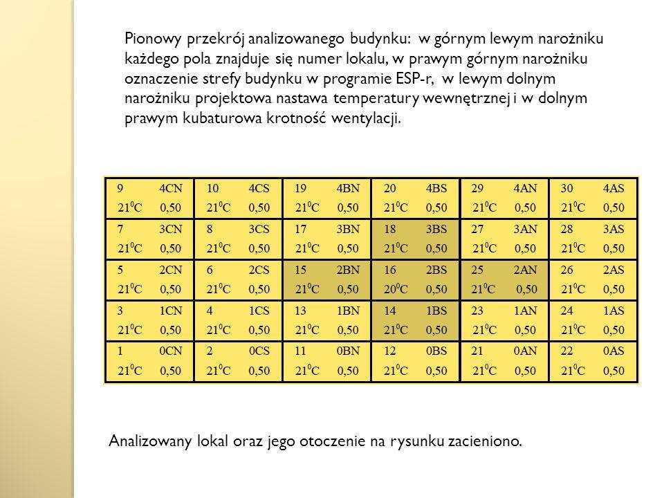 Pionowy przekrój analizowanego budynku: w górnym lewym narożniku każdego pola znajduje się numer lokalu, w prawym górnym narożniku oznaczenie strefy budynku w programie ESP-r, w lewym dolnym narożniku projektowa nastawa temperatury wewnętrznej i w dolnym prawym kubaturowa krotność wentylacji.