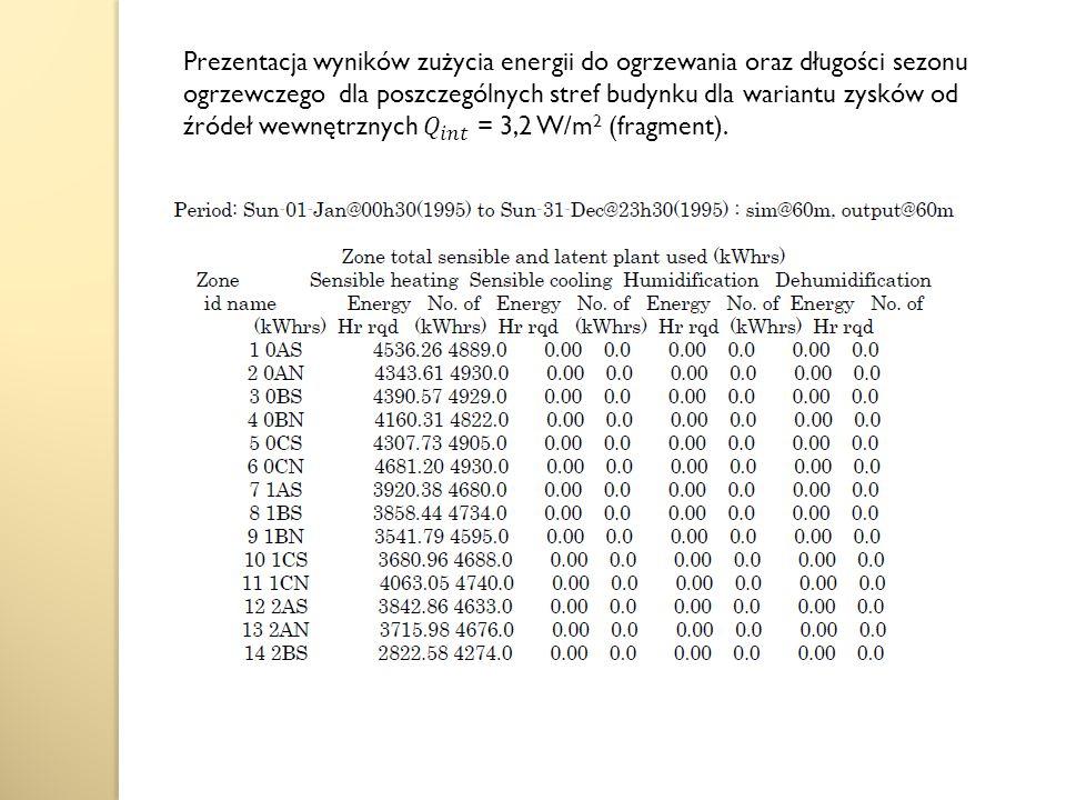 Prezentacja wyników zużycia energii do ogrzewania oraz długości sezonu ogrzewczego dla poszczególnych stref budynku dla wariantu zysków od źródeł wewnętrznych 𝑄 𝑖𝑛𝑡 = 3,2 W/m2 (fragment).