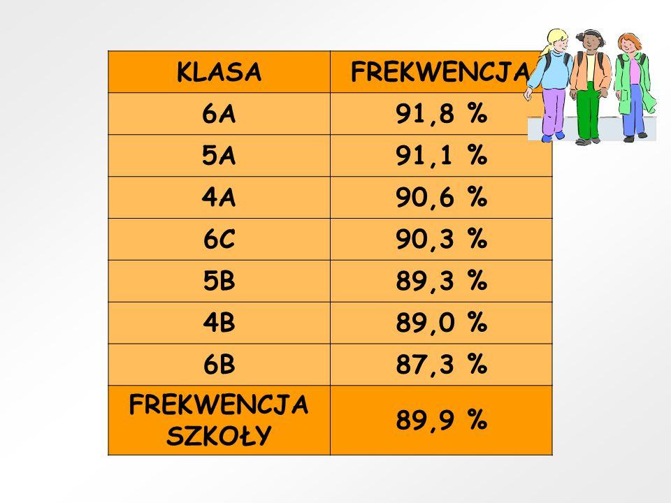 KLASA FREKWENCJA. 6A. 91,8 % 5A. 91,1 % 4A. 90,6 % 6C. 90,3 % 5B. 89,3 % 4B. 89,0 % 6B.