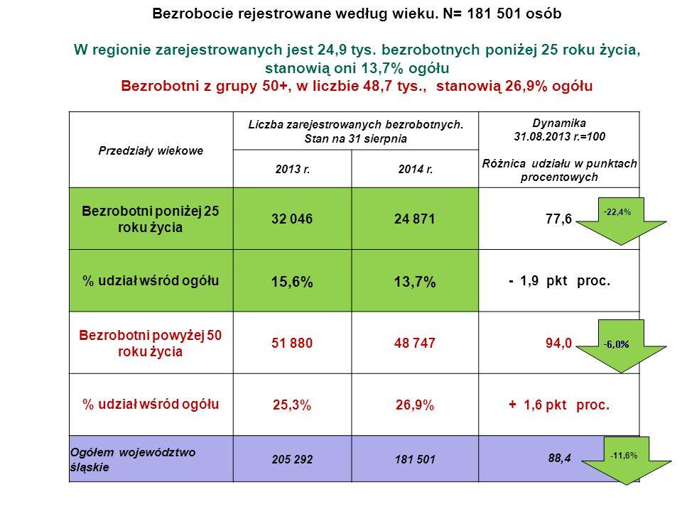 Bezrobocie rejestrowane według wieku. N= 181 501 osób