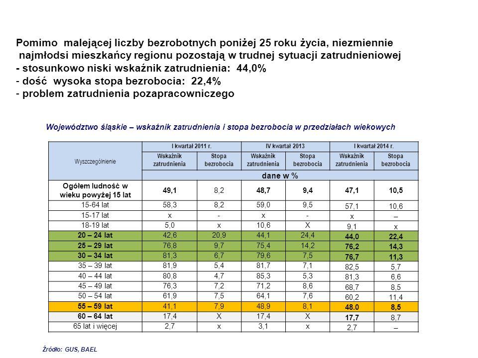 Wskaźnik zatrudnienia Ogółem ludność w wieku powyżej 15 lat