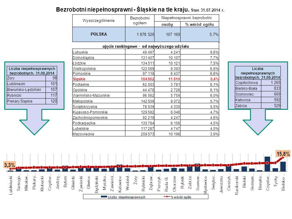 Bezrobotni niepełnosprawni - Śląskie na tle kraju. Stan 31.07.2014 r.