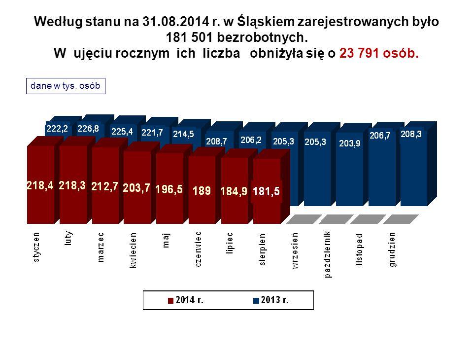 Według stanu na 31.08.2014 r. w Śląskiem zarejestrowanych było 181 501 bezrobotnych. W ujęciu rocznym ich liczba obniżyła się o 23 791 osób.