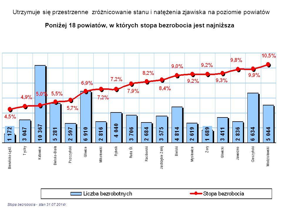 Poniżej 18 powiatów, w których stopa bezrobocia jest najniższa