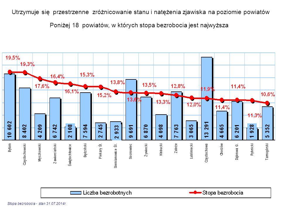 Poniżej 18 powiatów, w których stopa bezrobocia jest najwyższa