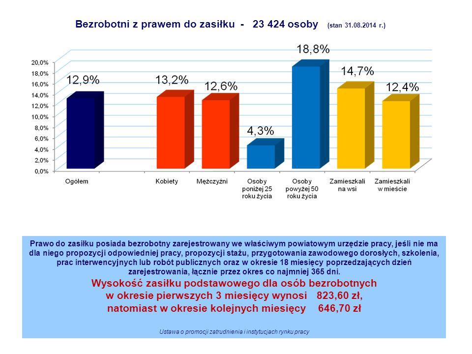 Bezrobotni z prawem do zasiłku - 23 424 osoby (stan 31.08.2014 r.)