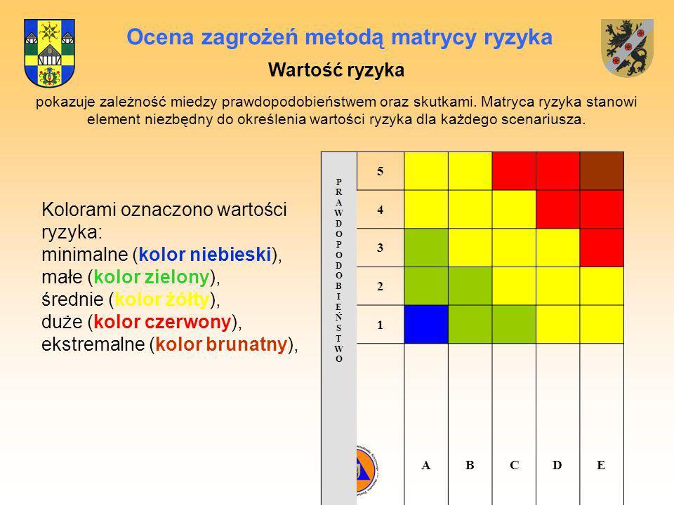 Ocena zagrożeń metodą matrycy ryzyka