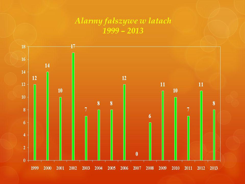 Alarmy fałszywe w latach 1999 – 2013