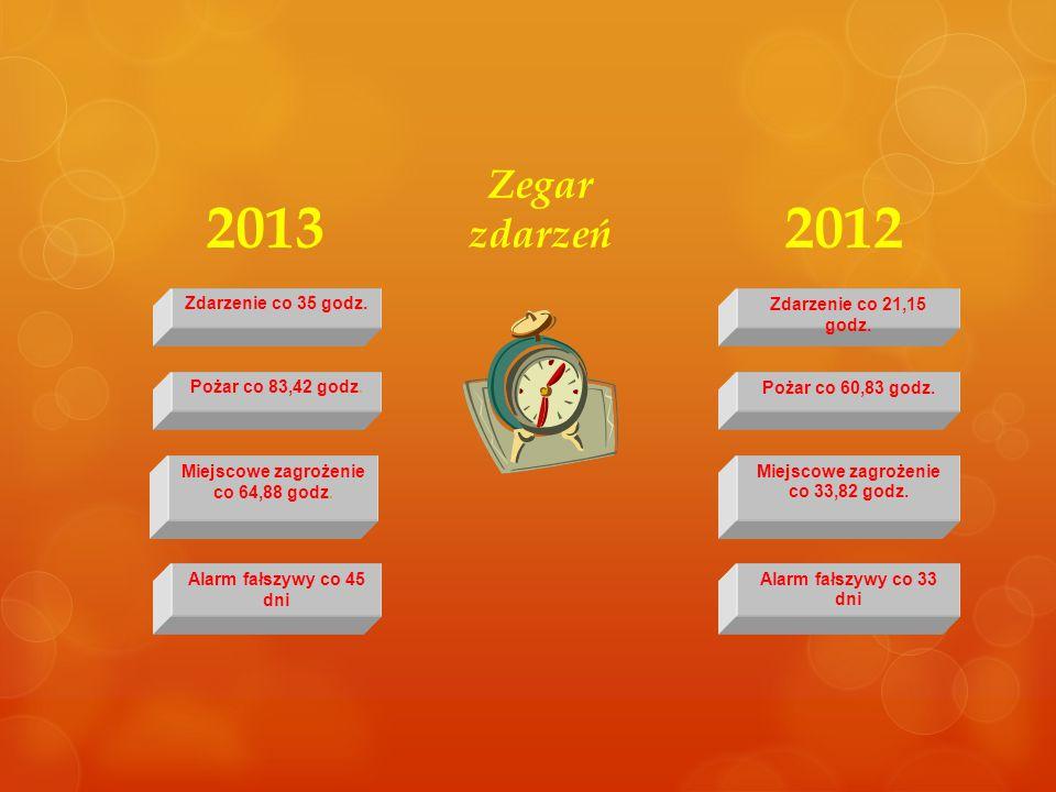 2013 2012 Zegar zdarzeń Zdarzenie co 35 godz. Zdarzenie co 21,15 godz.