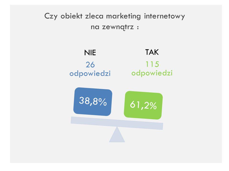 Czy obiekt zleca marketing internetowy na zewnątrz :