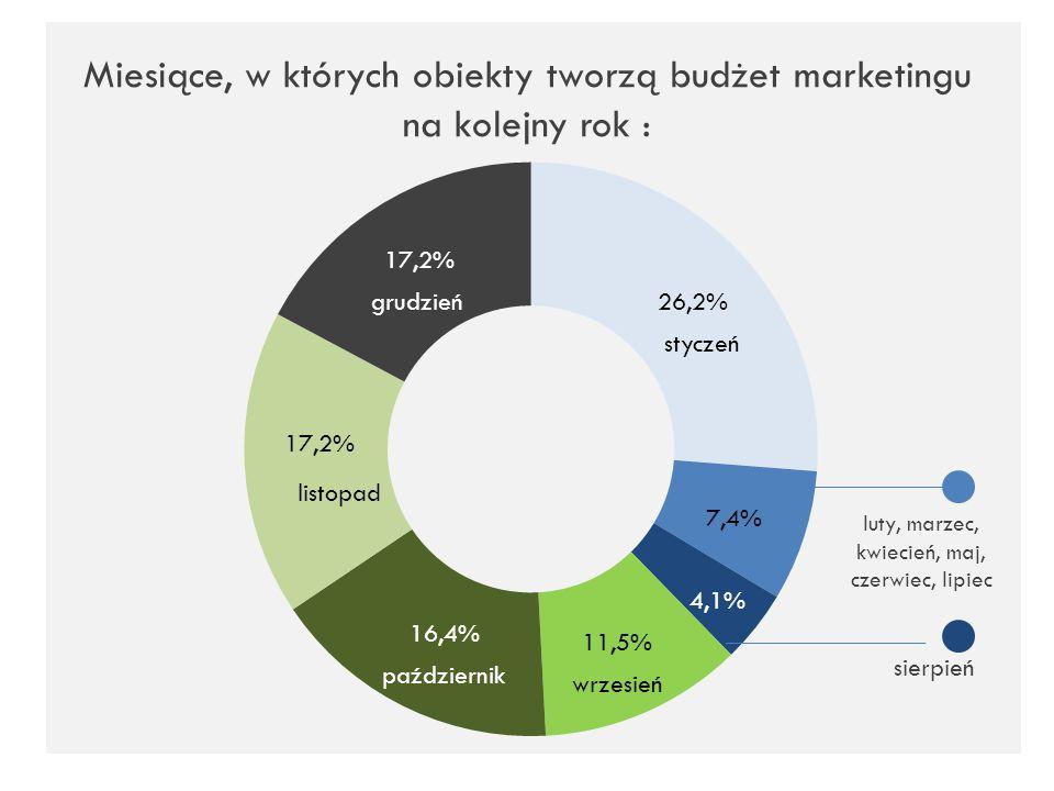 Miesiące, w których obiekty tworzą budżet marketingu na kolejny rok :