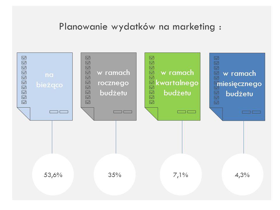 Planowanie wydatków na marketing :