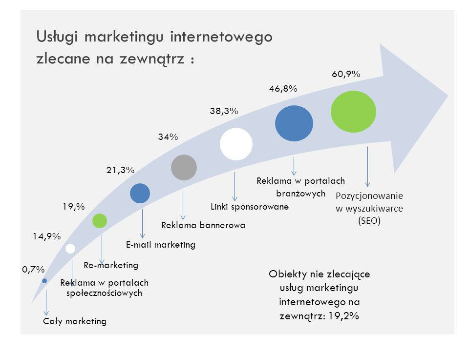 Usługi marketingu internetowego zlecane na zewnątrz :