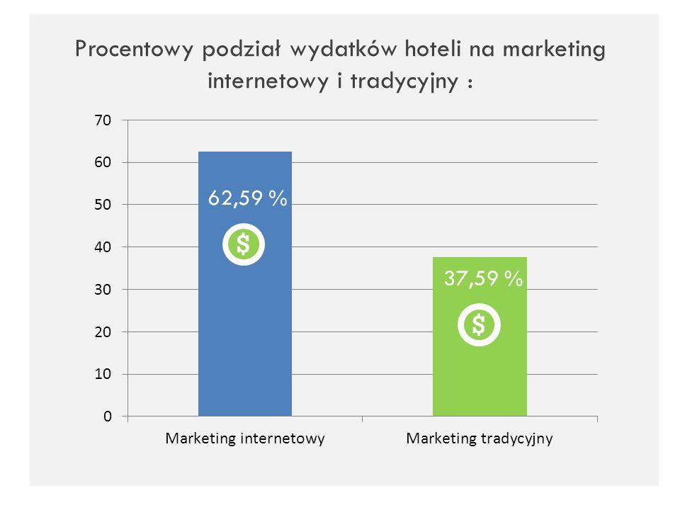 Procentowy podział wydatków hoteli na marketing internetowy i tradycyjny :
