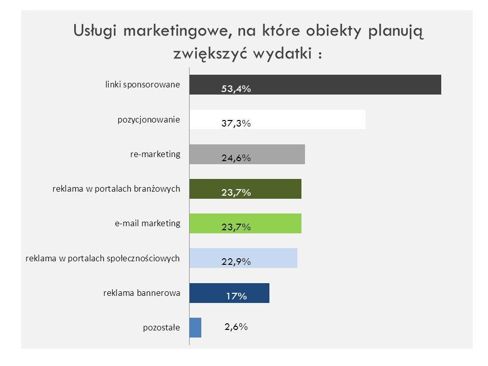 Usługi marketingowe, na które obiekty planują zwiększyć wydatki :