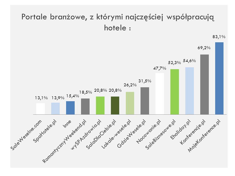 Portale branżowe, z którymi najczęściej współpracują hotele :