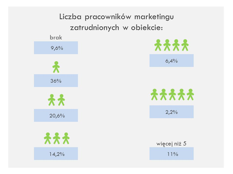 Liczba pracowników marketingu zatrudnionych w obiekcie: