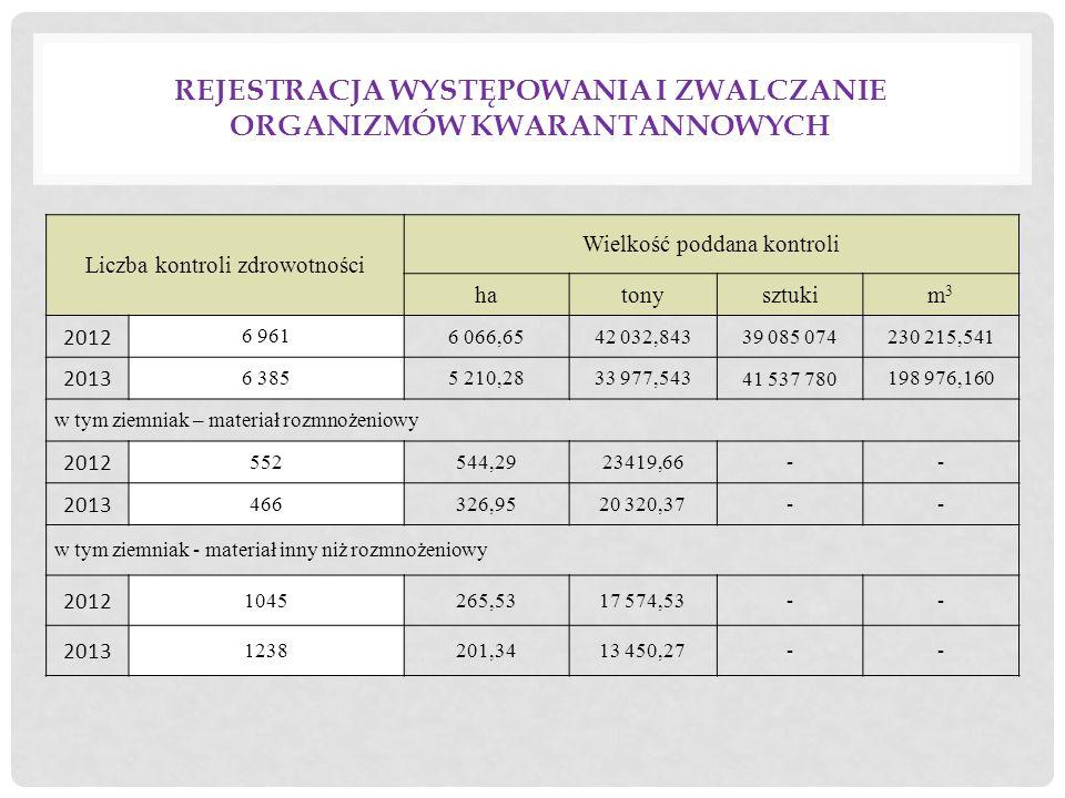 Rejestracja występowania i zwalczanie organizmów kwarantannowych